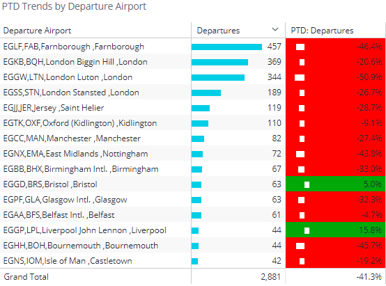 Chart 2: Business aviation flight departures from UK airports July 1st through July 13th 2020