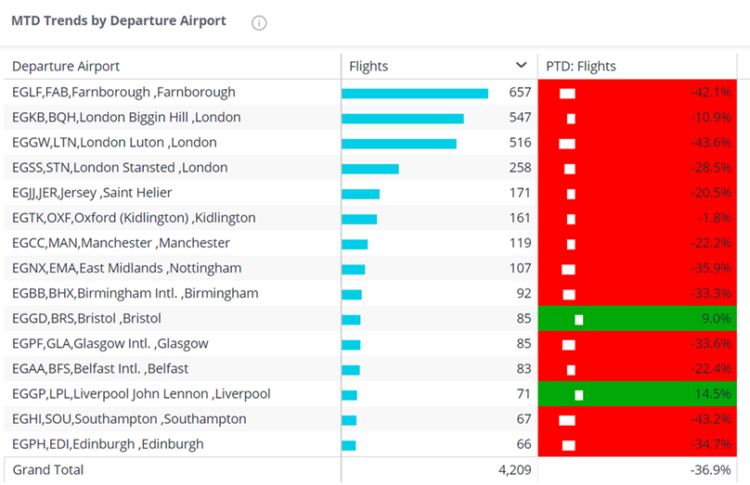Chart 3:  Airport View