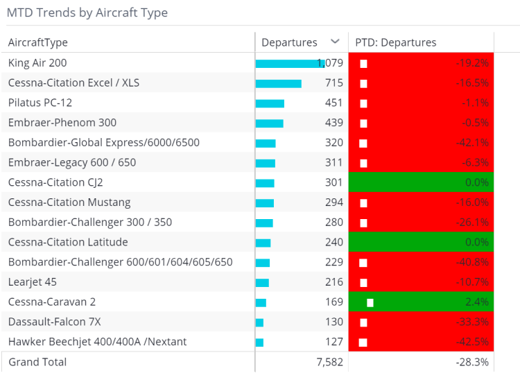 MTD Trends by Aircraft Type