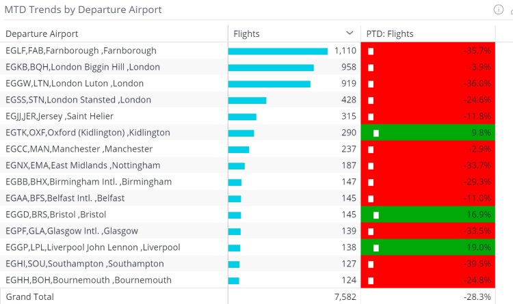MTD Trends by Departure Airport